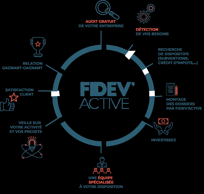 FIDEV' ACTIVE méthodologie